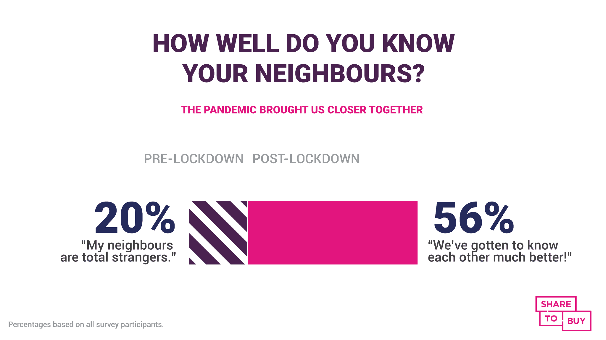 A graphic showing that 56% of Brits feel closer to their neighbours since lockdown