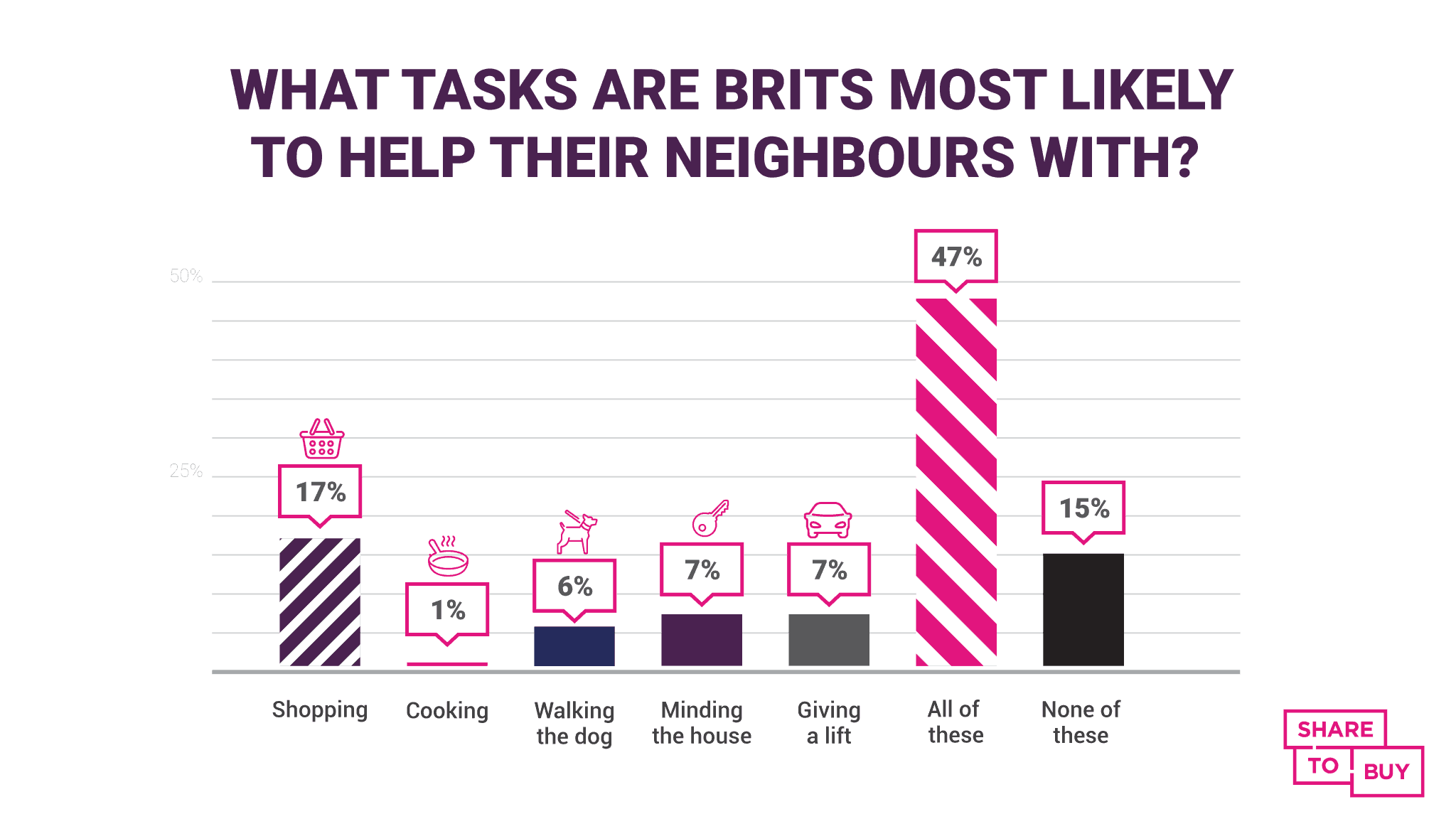 A graphic showing the types of different tasks Brits would do for their neighbours