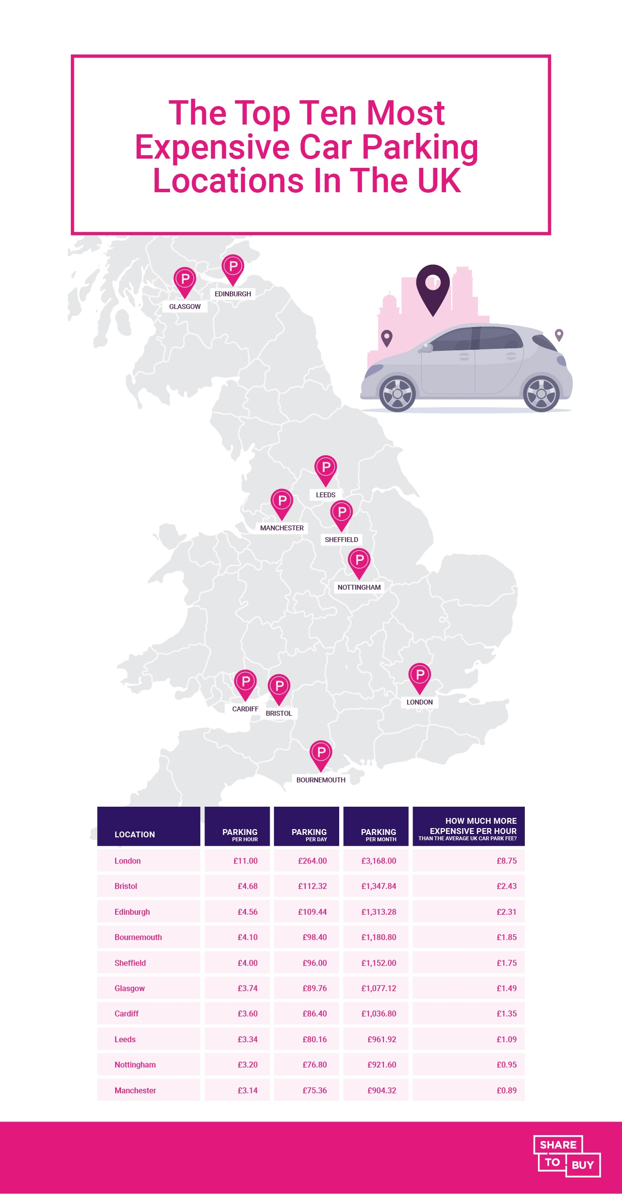 UK map of locations with the most expensive car park spaces